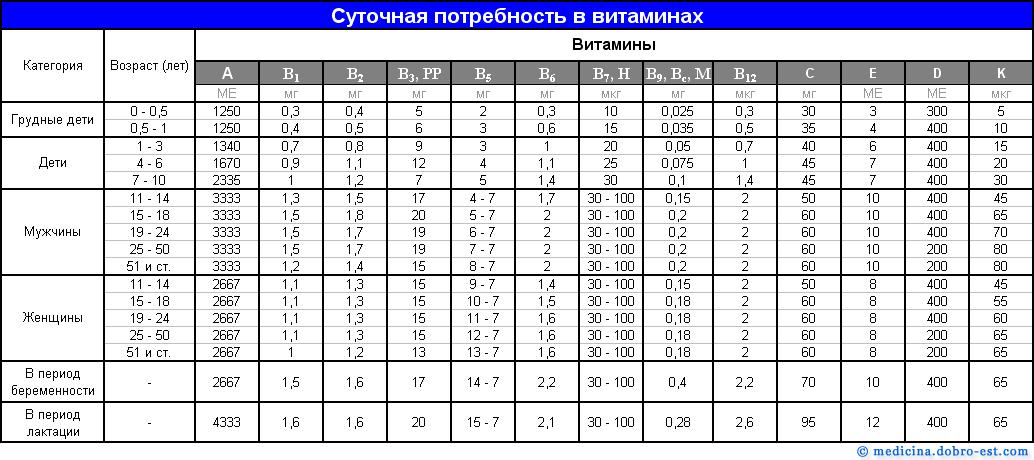 Таблица суточной потребности организма в витаминах