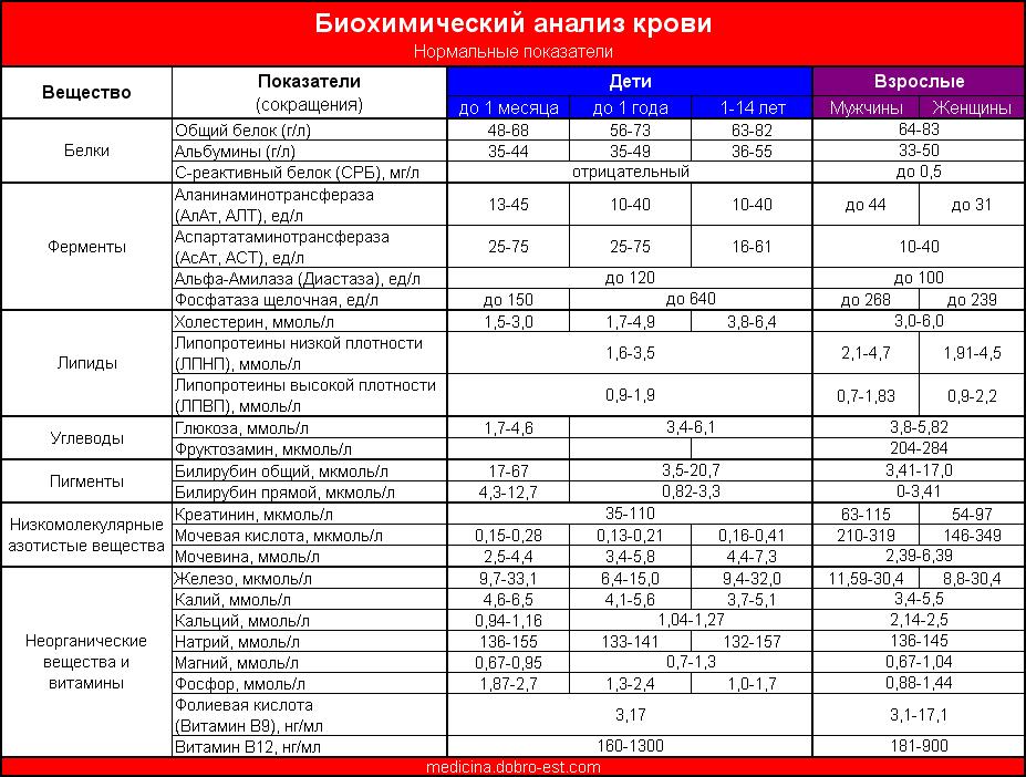 Биохимический анализ крови - норма