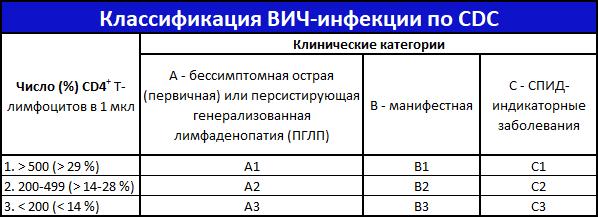 Классификация по клиническим проявлениям (CDC)