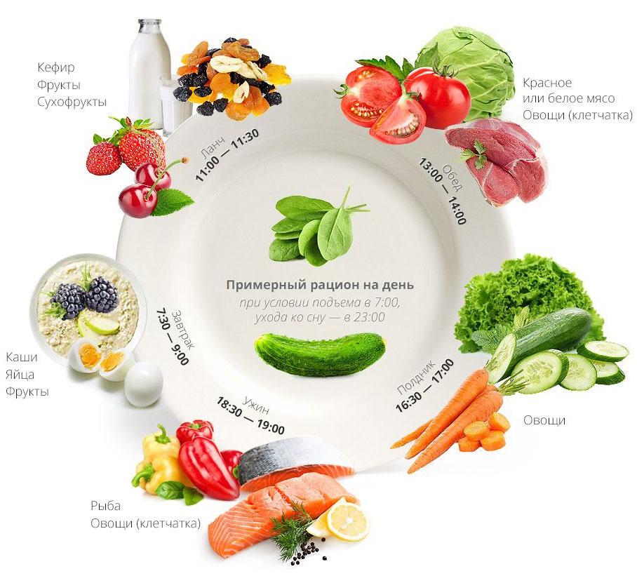 Правильное питание для похудения - примерное меню суточного рациона