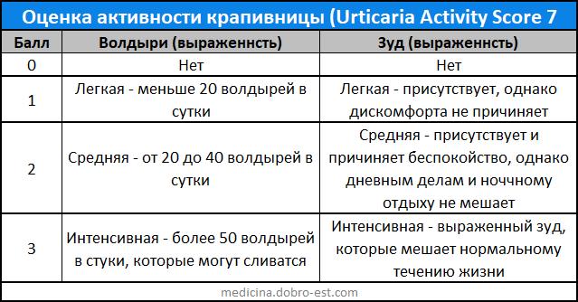 Оценка активности крапивницы (Urticaria Activity Score 7)