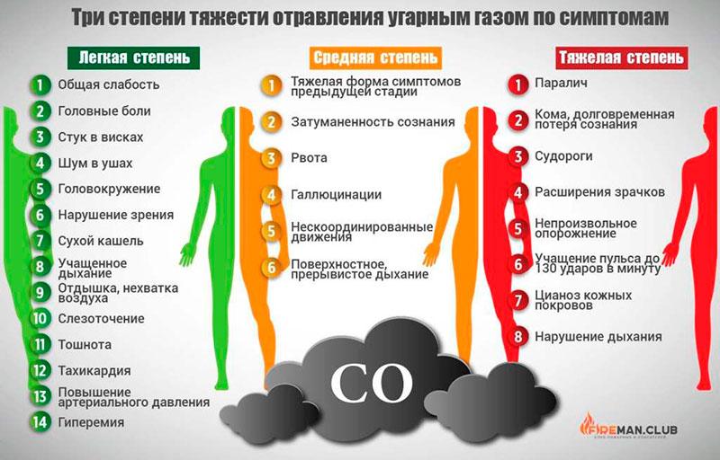 Отравление угарным газом – первые признаки и симптомы