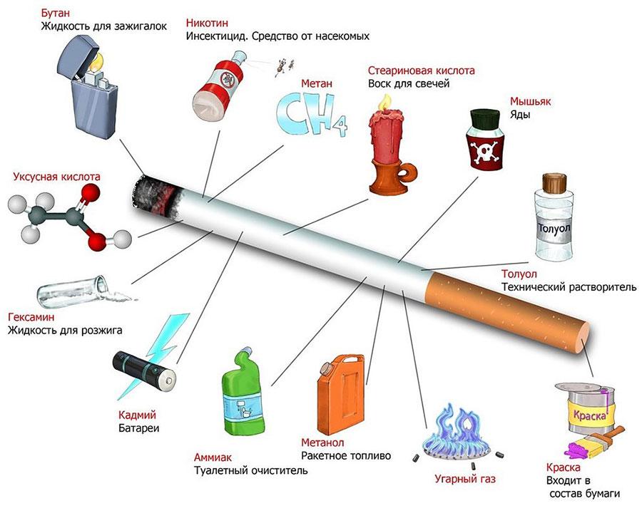 Что входит в состав сигарет?
