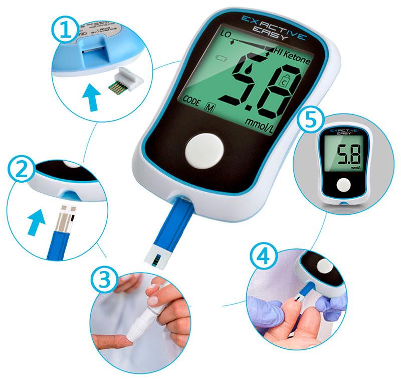 Инструкция по применению глюкометра